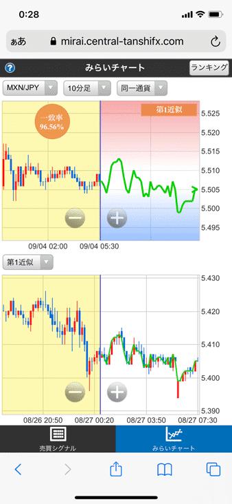 セントラル短資FXのスマホ版みらいチャート