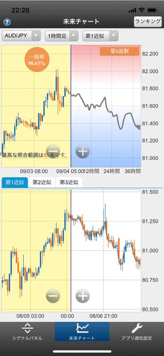 未来チャートは現在のチャートに似た過去の近似チャートを自動検出し、未来の値動きを予測する