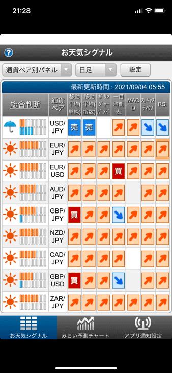 iPhoneアプリ版ぴたんこテクニカルのお天気シグナル