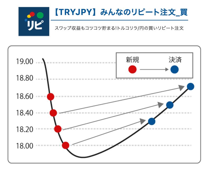 スワップ収益もコツコツ貯まる!トルコリラ/円の買いリピート注文