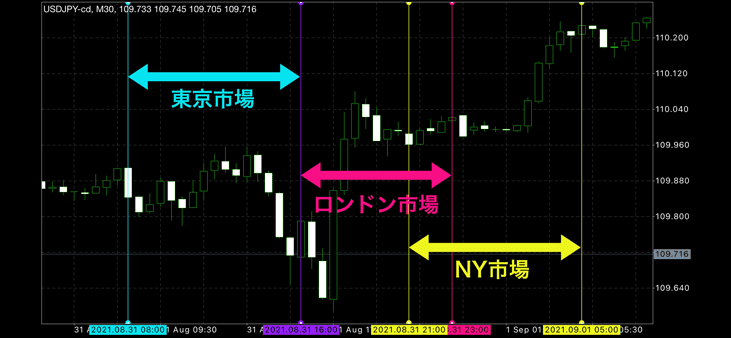 東京市場、ロンドン市場、NY市場を垂直線で区切った例