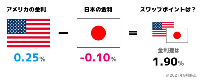 スワップポイントには「2国間の金利差」が反映される!
