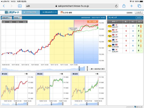 さきよみチャートは、チャート形状から値動きの未来を先読みする