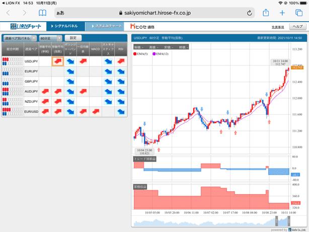 シグナルパネルでは通貨ペア、時間足ごとに売買シグナルを表示