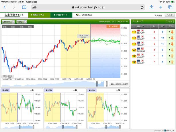 チャート形状から未来の値動きをすばやく予測する未来予測チャート
