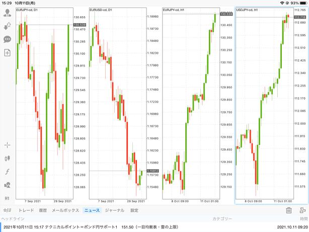 チャートを垂直方向に4画面表示